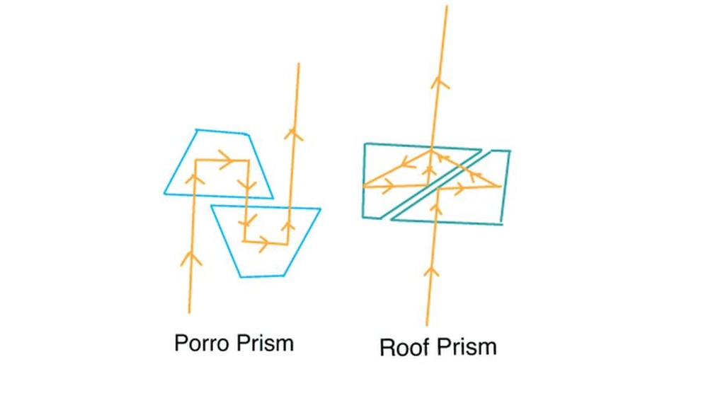 Porro and Roof Prism